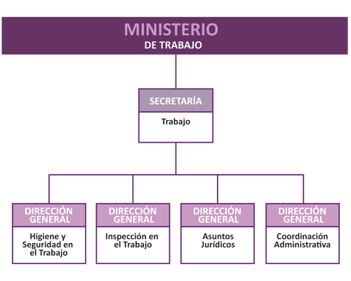 Organigrama gobierno de la provincia de c rdoba for Ministerio del interior empleo